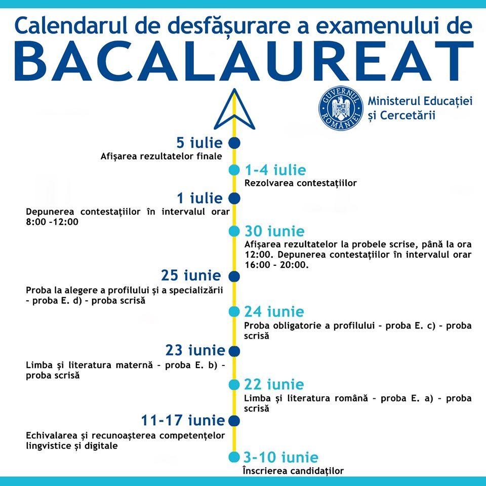 Noul calendar de organizare și desfășurare a examenului național de Bacalaureat - 2020